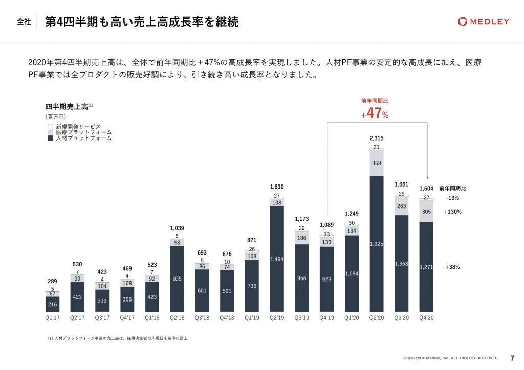 メドレー:第4四半期も高い売上高成長率を継続