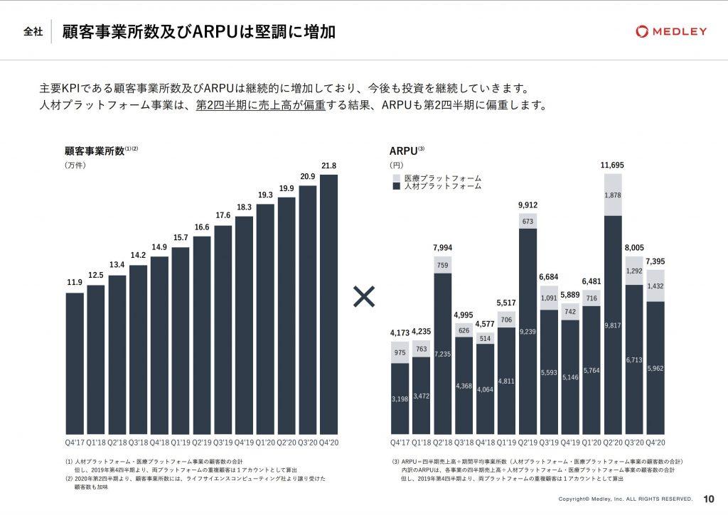 メドレー:顧客事業所数及びARPU