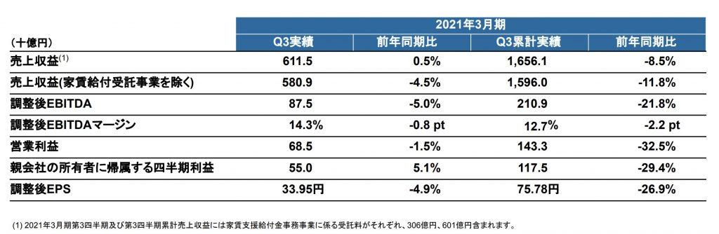リクルート:2021年3月期 第3四半期累計連結業績ハイライト