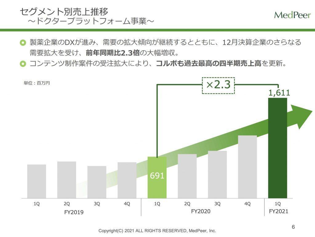 メドピア:セグメント別売上推移 ドクタープラットフォーム事業