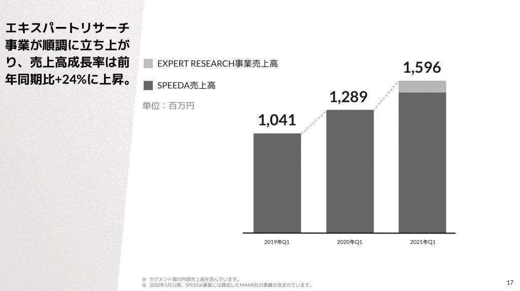 ユーザーベース:エキスパートリサーチ事業業績推移