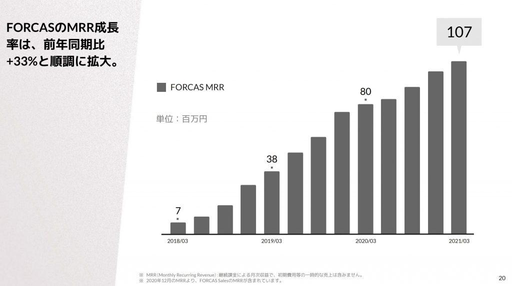 ユーザーベース:FORCUS事業業績推移
