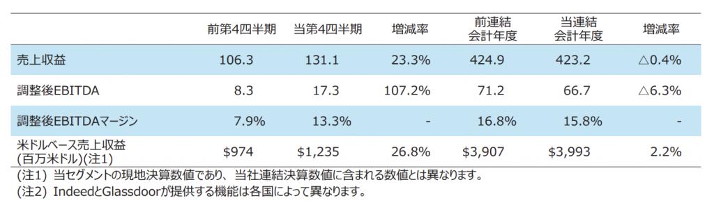 リクルート:HRテクノロジー事業業績
