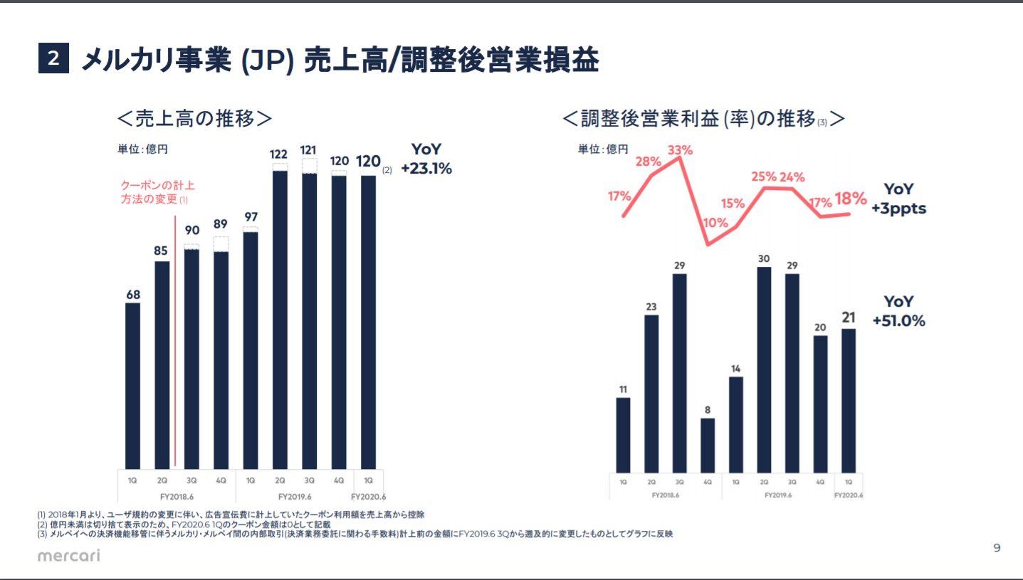 メルカリ:第一四半期営業損益