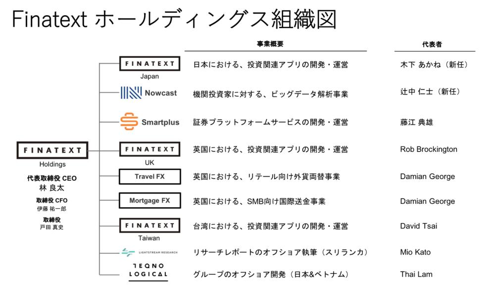 Finatext組織図