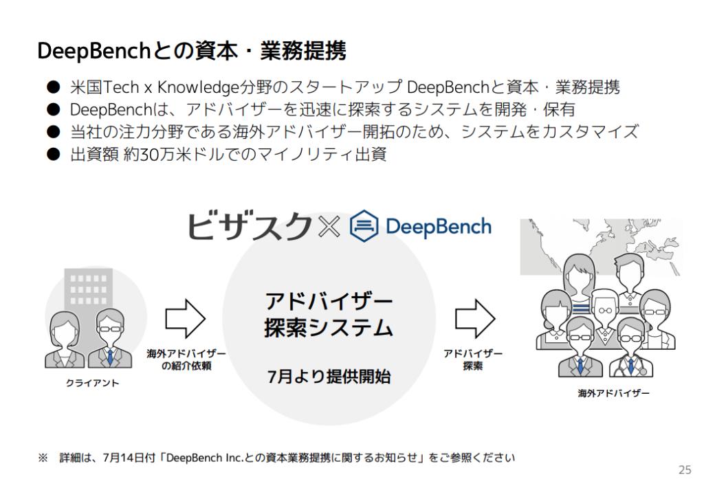 ビザスク:DeepBenchとの資本・業務提携