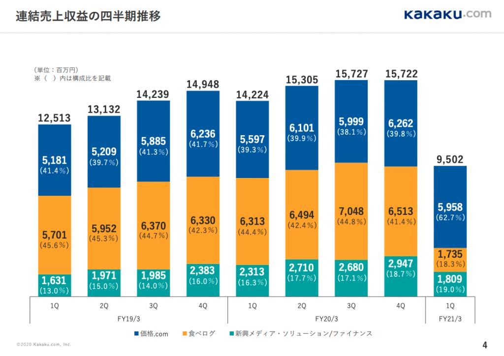 カカクコム連結売上収益の四半期推移