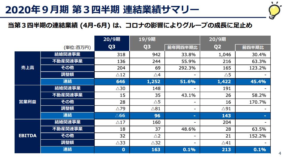 くふうカンパニー:2020年9月期 第3四半期 連結業績サマリー