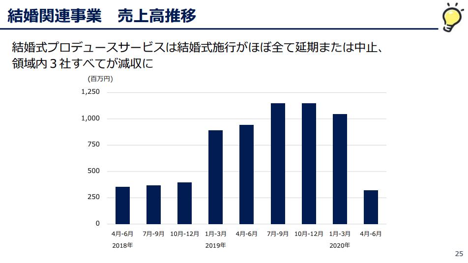 くふうカンパニー:結婚関連事業 売上高推移