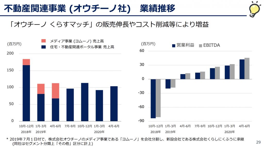 くふうカンパニー:不動産関連事業 (オウチーノ社) 業績推移