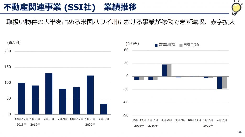 くふうカンパニー:不動産関連事業 (SSI社) 業績推移