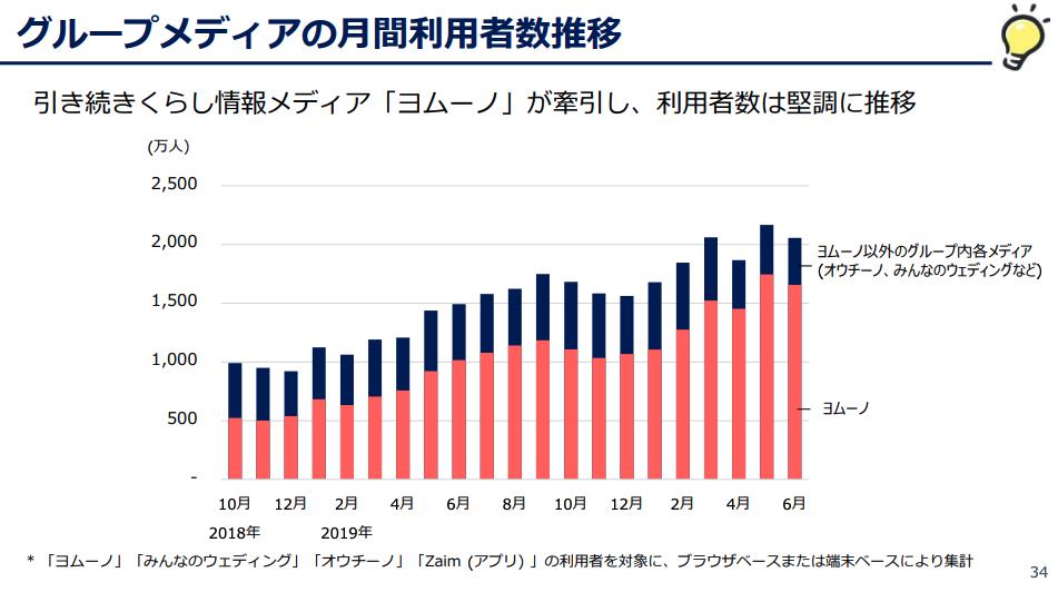 くふうカンパニー:グループメディアの月間利用者数推移