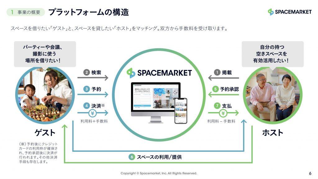 スペースマーケット:ビジネスモデル