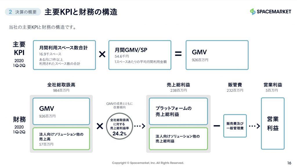 スペースマーケット:主要KPIと財務の構造