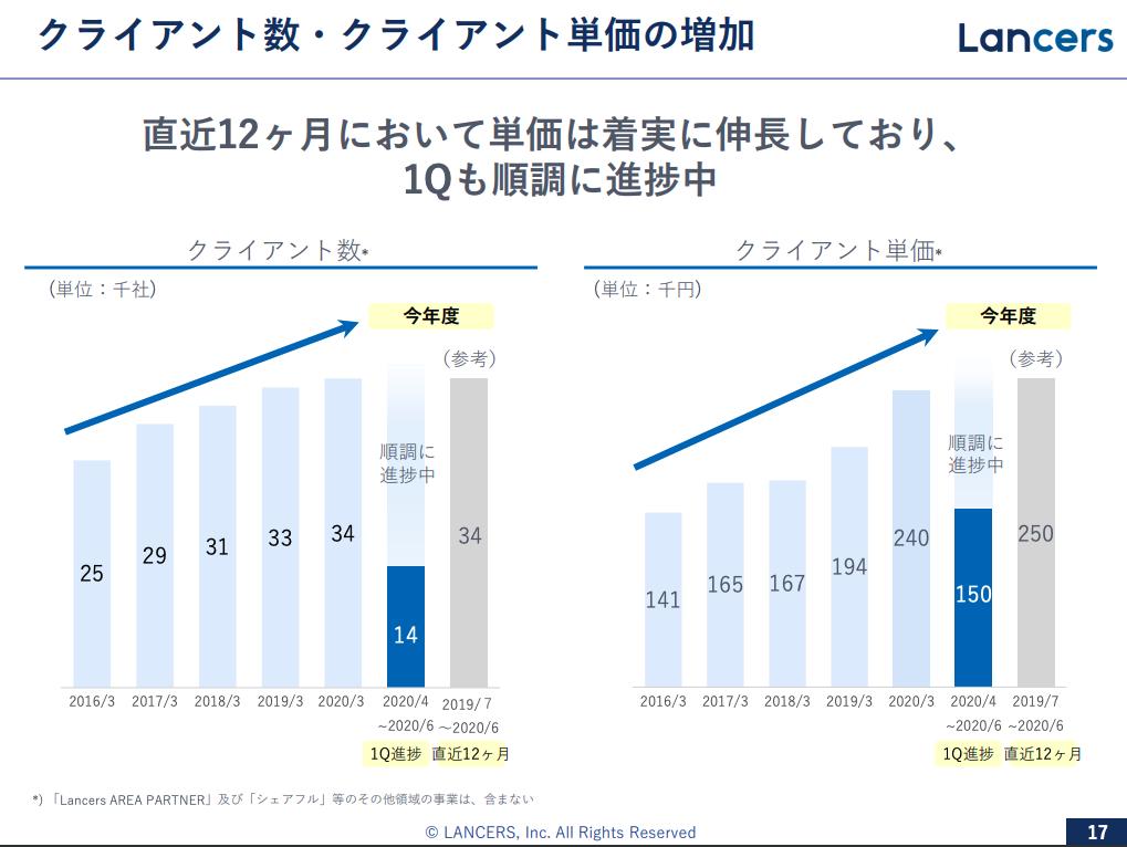 ランサーズ:クライアント数・クライアント単価の増加