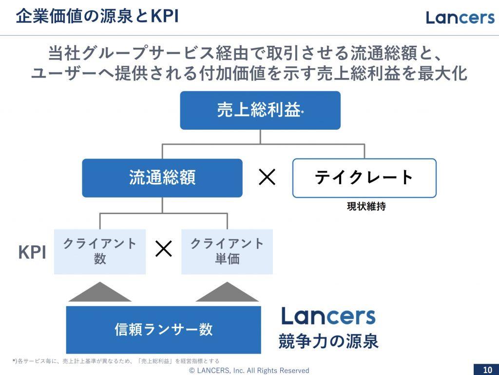 ランサーズ:企業価値の源泉とKPI