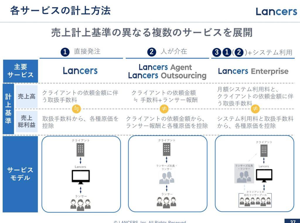 ランサーズ:各サービスの計上方法