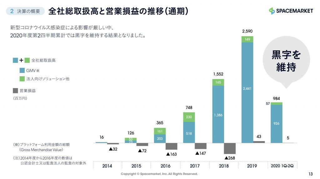 スペースマーケット:全社総取扱高と営業損益の推移(通期)