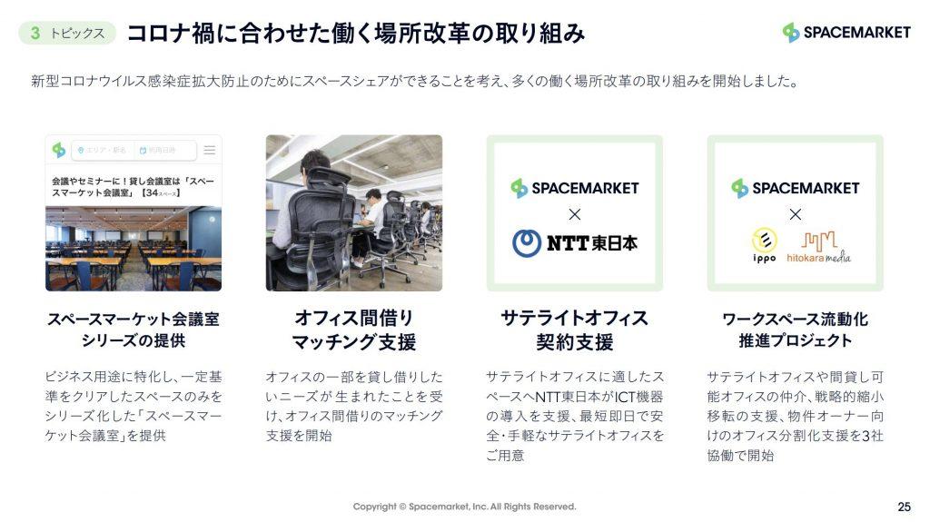 スペースマーケット:コロナ禍に合わせた働く場所改革の取り組み