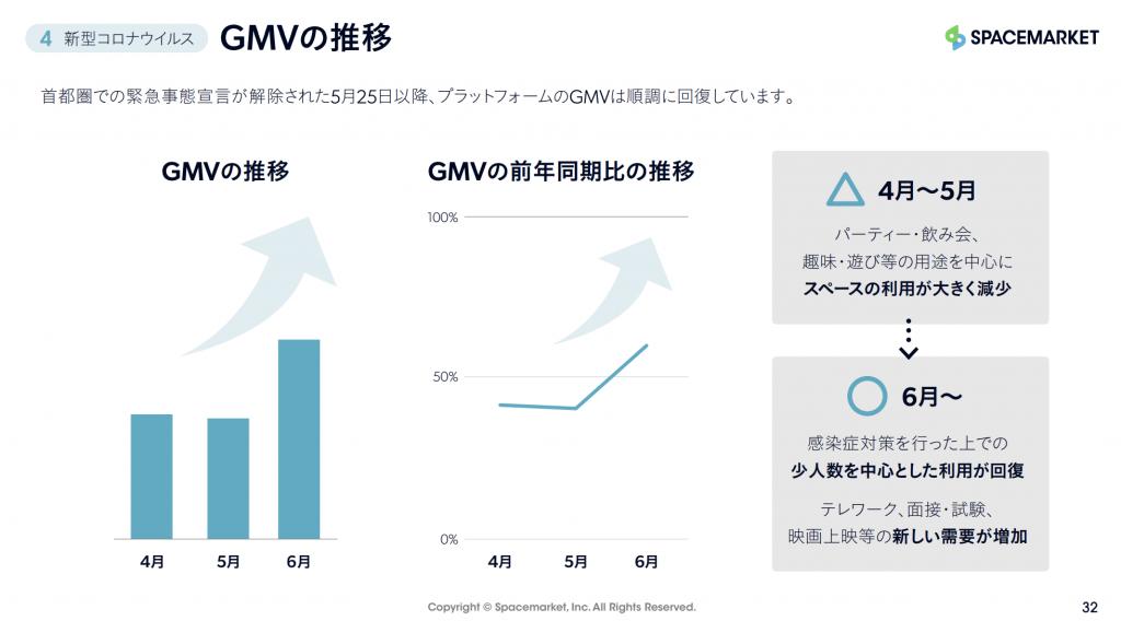 スペースマーケット:GMVの推移