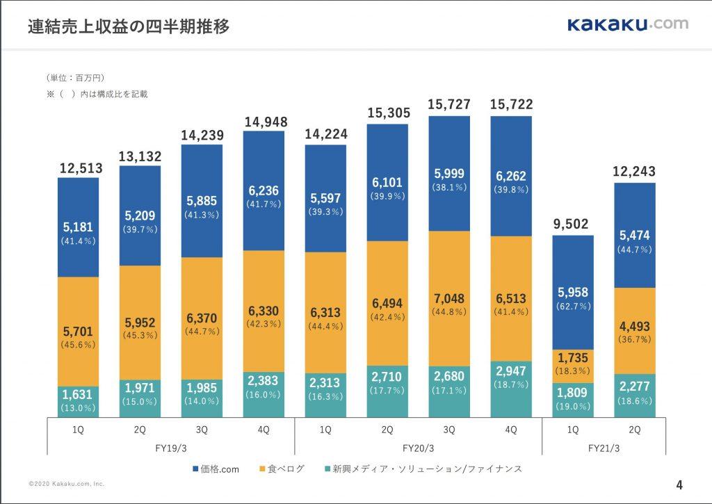 カカクコム:連結売上収益の四半期推移