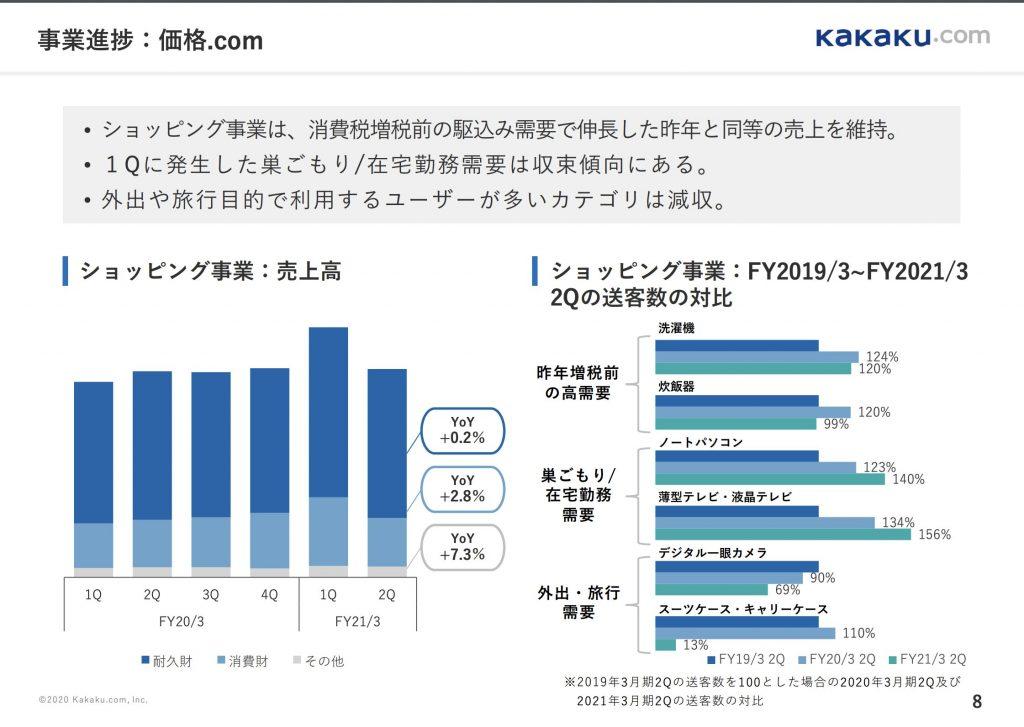 カカクコム:事業進捗:価格.com