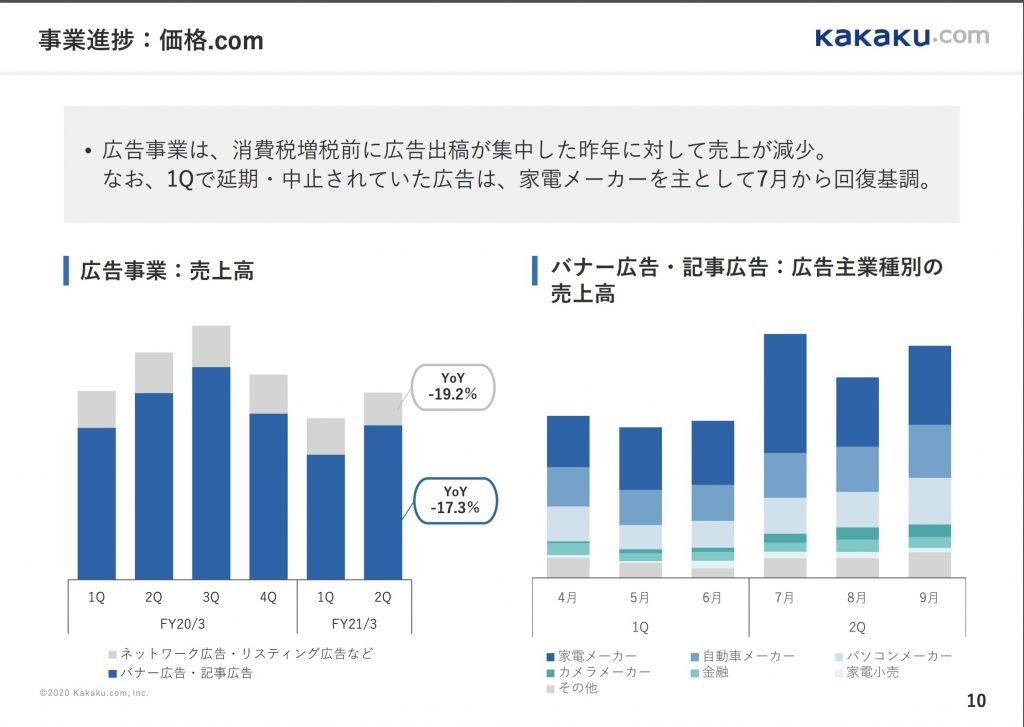 カカクコム:広告事業業績