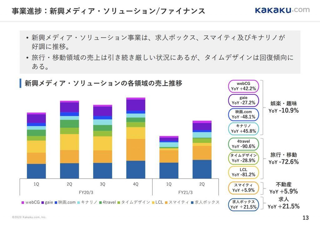 カカクコム:新興メディア・ソリューション/ファイナンス事業