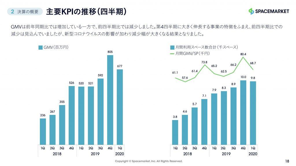 スペースマーケット:主要KPIの推移(四半期)