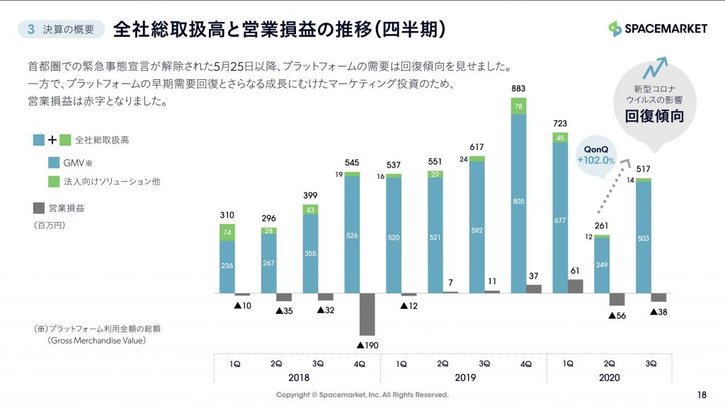 スペースマーケット:全社総取扱高と営業損益の推移(四半期)