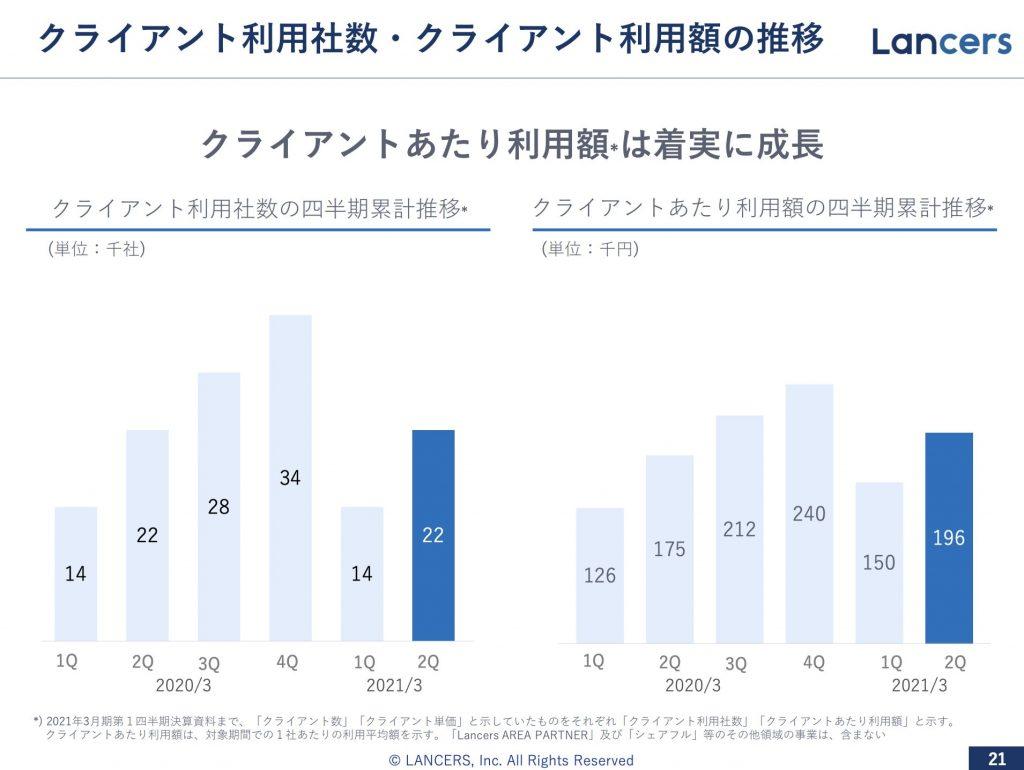 ランサーズ:クライアント利用社数・クライアント利用額の推移