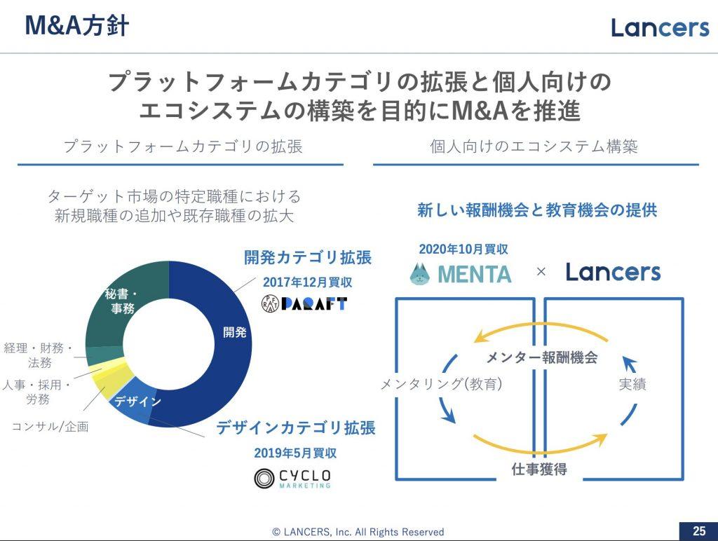 ランサーズ:M&A方針