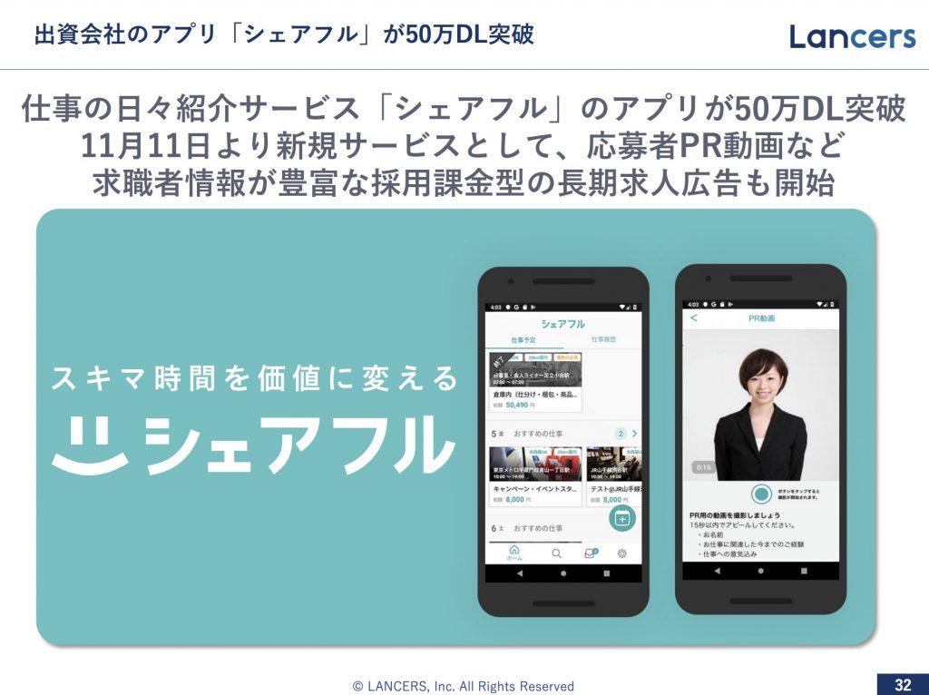 ランサーズ:出資会社のアプリ「シェアフル」が50万DL突破