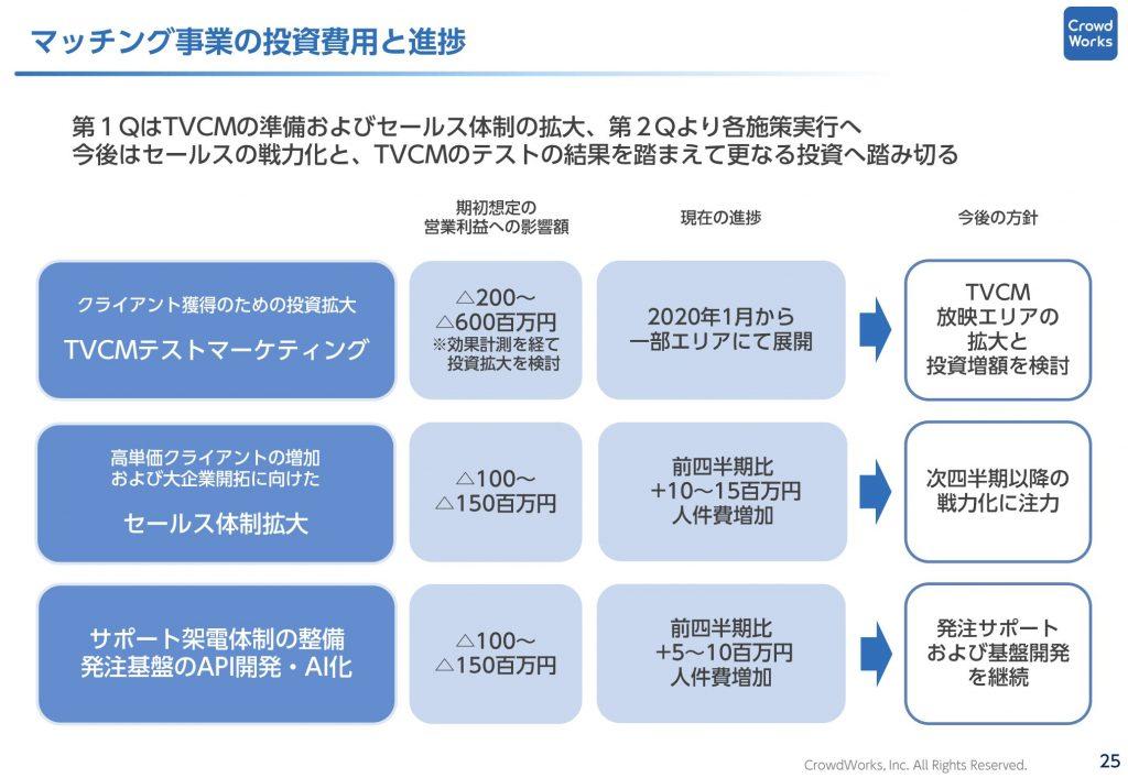 クラウドワークス:マッチング事業投資状況