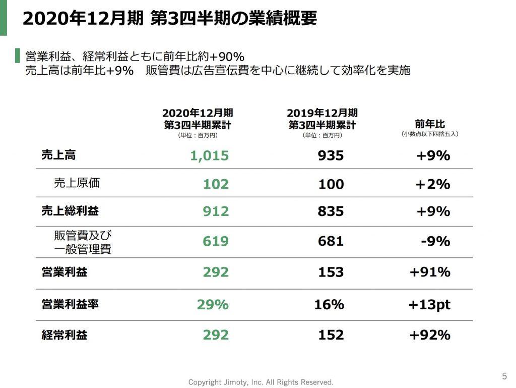 ジモティー:2020年12月期 第3四半期の業績概要