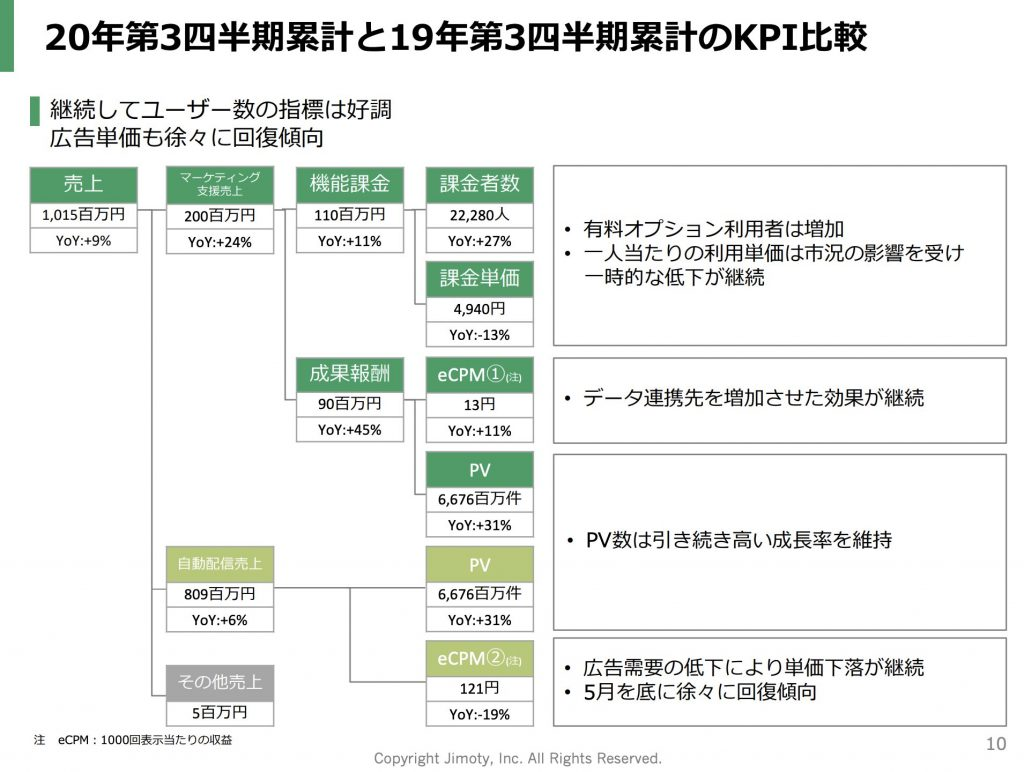 ジモティー:20年第3四半期累計と19年第3四半期累計のKPI比較