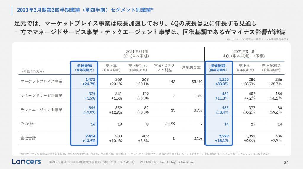 ランサーズ:2021年3月期第3四半期業績(単四半期)セグメント別業績