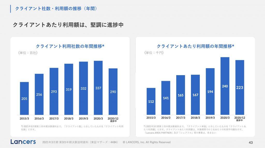 ランサーズ:クライアント社数・利用額の推移(年間)
