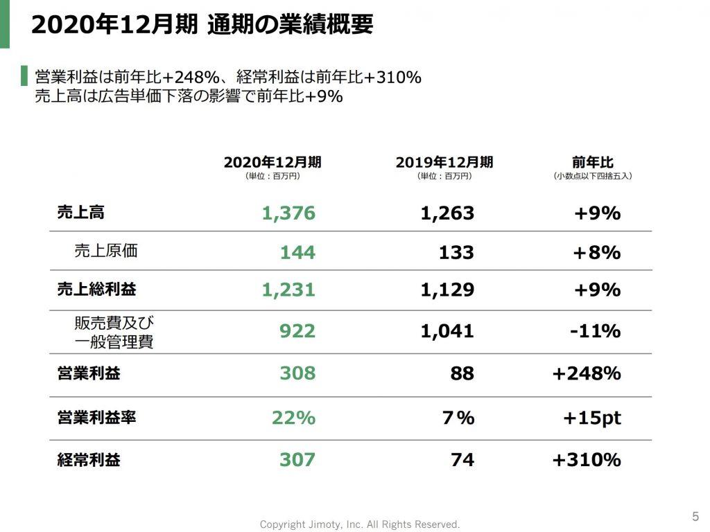 ジモティー:2020年12月期 通期の業績概要