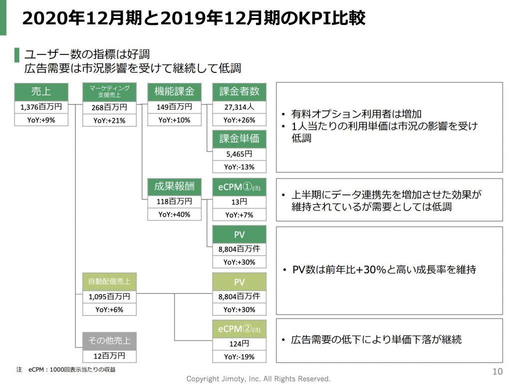 ジモティー:2020年12月期と2019年12月期のKPI比較