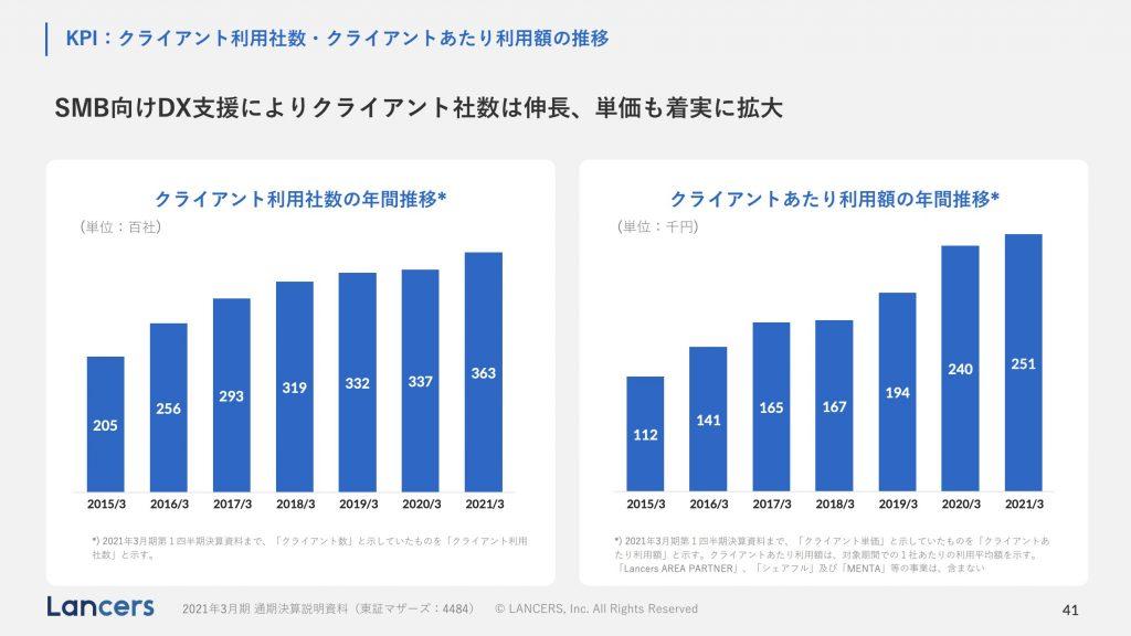 ランサーズ:クライアント利用社数・クライアントあたり利用額の推移
