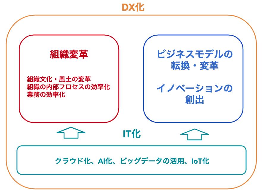 DX化の図解