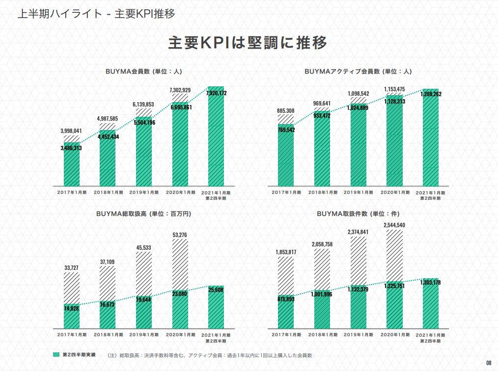 エニグモ:主要KPI推移