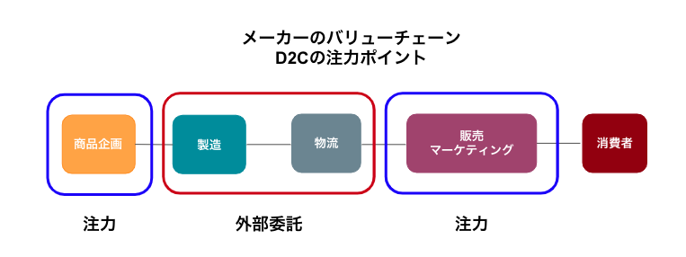 D2Cのバリューチェーン
