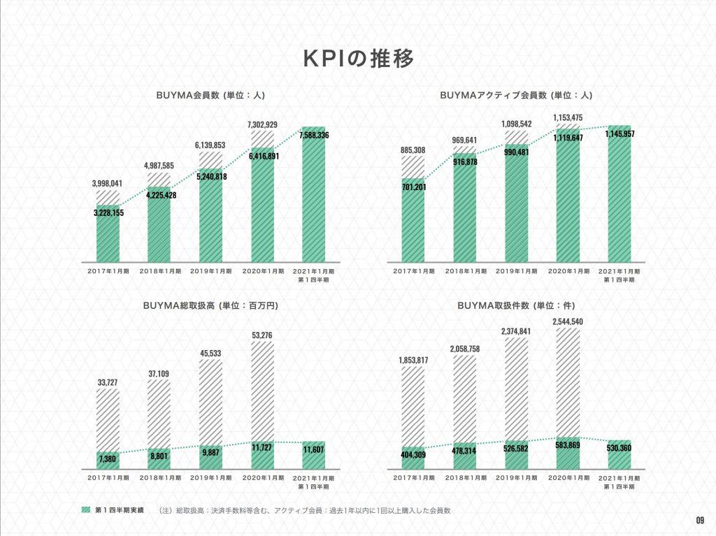 エニグモ:BUYMA主要KPI