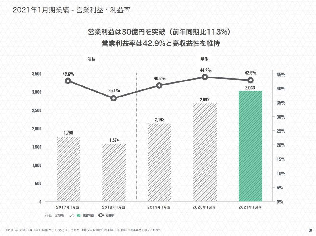 エニグモ:2021年1月期業績 - 営業利益・利益率