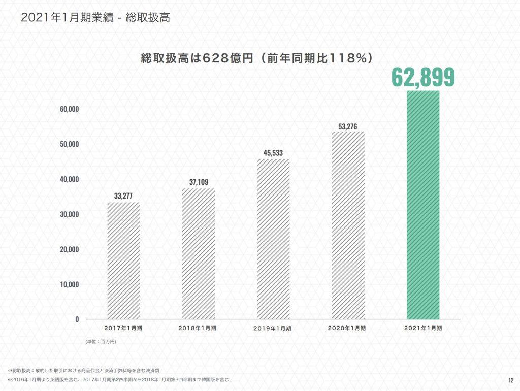エニグモ:2021年1月期業績 - 総取扱高