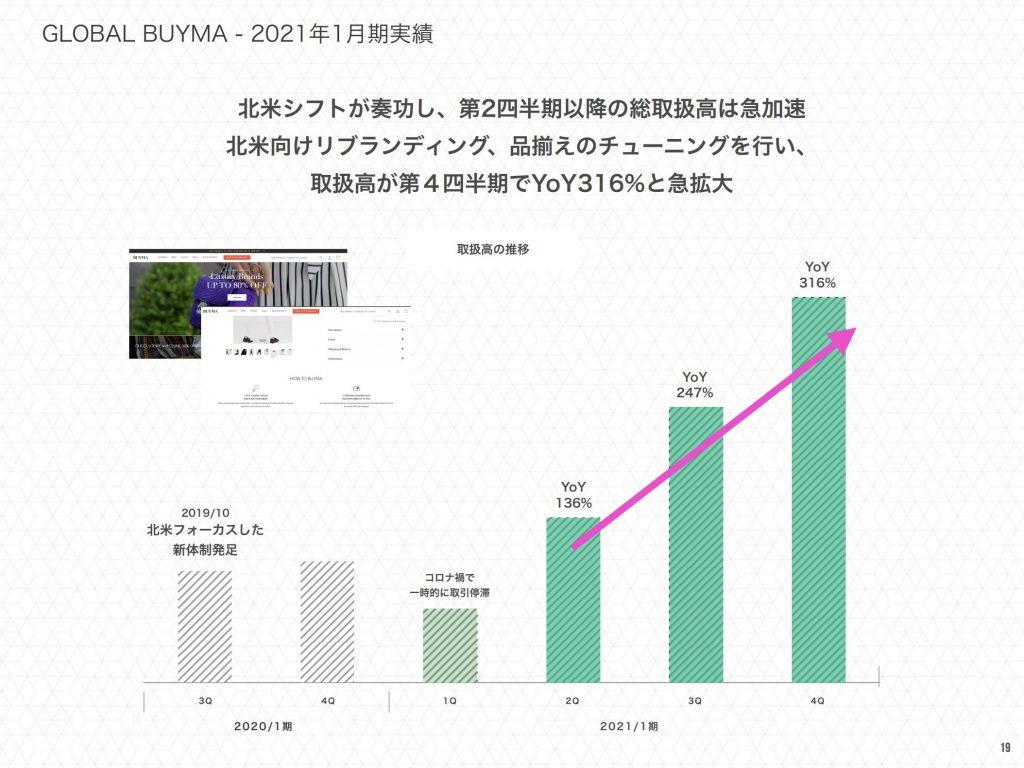 エニグモ:GLOBAL BUYMA - 2021年1月期実績