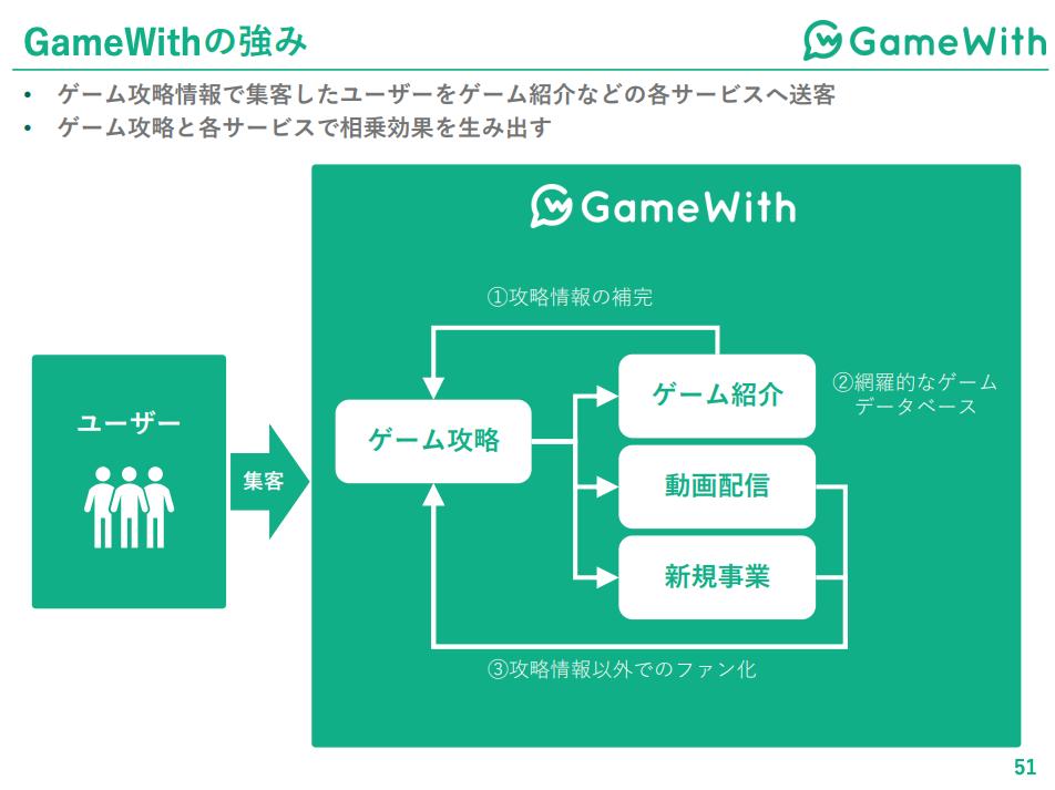 GameWithの強み