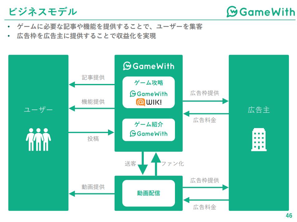 GameWithビジネスモデル